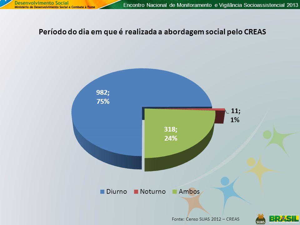 Encontro Nacional de Monitoramento e Vigilância Socioassistencial 2013 Período do dia em que é realizada a abordagem social pelo CREAS Fonte: Censo SUAS 2012 – CREAS