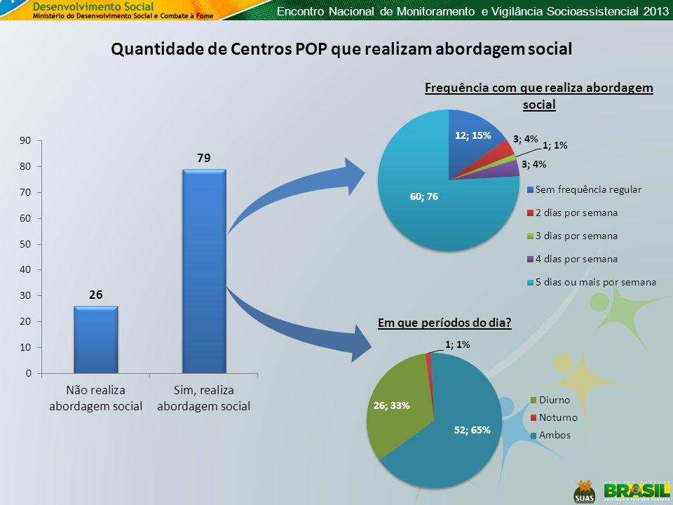 Encontro Nacional de Monitoramento e Vigilância Socioassistencial 2013 Quantidade de Centros POP que realizam abordagem social Frequência com que realiza abordagem social Em que períodos do dia