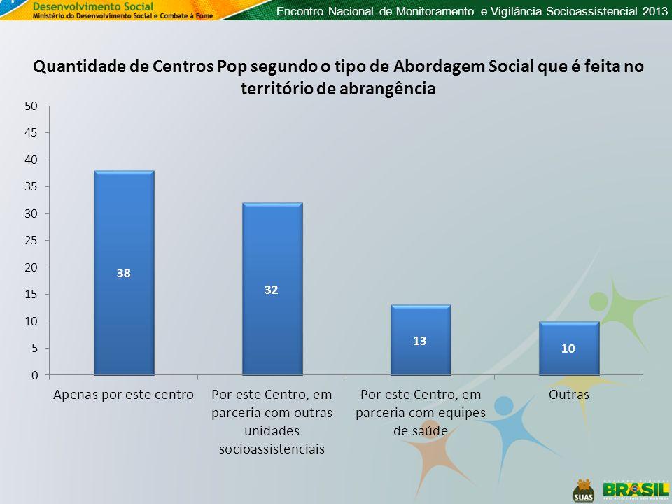 Encontro Nacional de Monitoramento e Vigilância Socioassistencial 2013 Quantidade de Centros Pop segundo o tipo de Abordagem Social que é feita no território de abrangência Qual a escala.