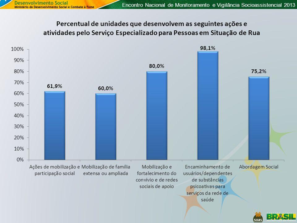 Encontro Nacional de Monitoramento e Vigilância Socioassistencial 2013 Percentual de unidades que desenvolvem as seguintes ações e atividades pelo Serviço Especializado para Pessoas em Situação de Rua