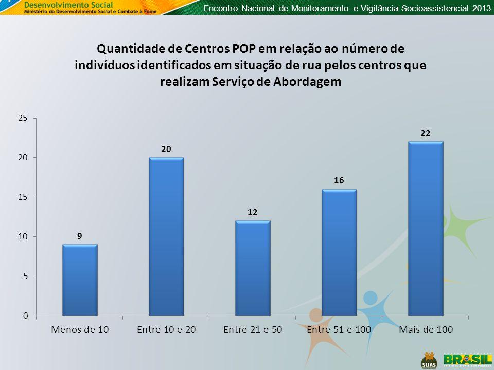 Encontro Nacional de Monitoramento e Vigilância Socioassistencial 2013 Quantidade de Centros POP em relação ao número de indivíduos identificados em situação de rua pelos centros que realizam Serviço de Abordagem