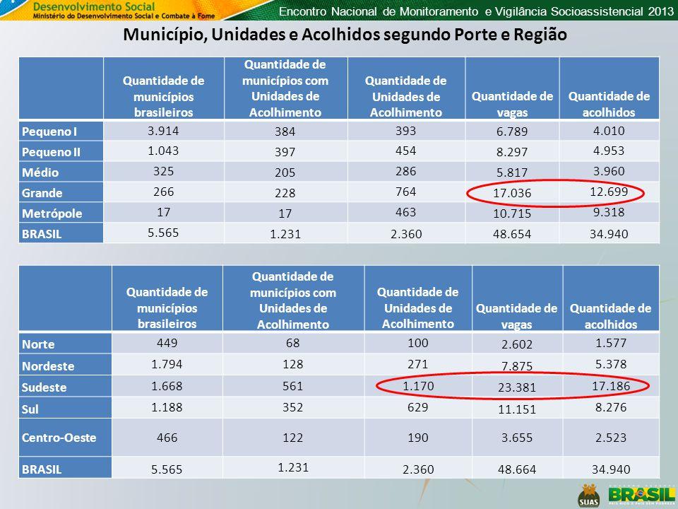 Encontro Nacional de Monitoramento e Vigilância Socioassistencial 2013 Quantidade de municípios brasileiros Quantidade de municípios com Unidades de Acolhimento Quantidade de Unidades de Acolhimento Quantidade de vagas Quantidade de acolhidos Pequeno I 3.914 384 393 6.789 4.010 Pequeno II 1.043 397 454 8.297 4.953 Médio 325 205 286 5.817 3.960 Grande 266 228 764 17.036 12.699 Metrópole 17 463 10.715 9.318 BRASIL 5.565 1.2312.36048.65434.940 Município, Unidades e Acolhidos segundo Porte e Região Quantidade de municípios brasileiros Quantidade de municípios com Unidades de Acolhimento Quantidade de Unidades de Acolhimento Quantidade de vagas Quantidade de acolhidos Norte 44968100 2.602 1.577 Nordeste 1.794128271 7.875 5.378 Sudeste 1.6685611.170 23.381 17.186 Sul 1.188352629 11.151 8.276 Centro-Oeste4661221903.6552.523 BRASIL5.565 1.231 2.36048.66434.940