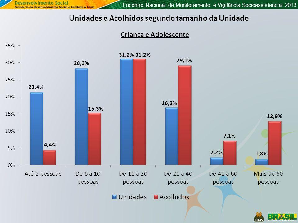 Encontro Nacional de Monitoramento e Vigilância Socioassistencial 2013 Unidades e Acolhidos segundo tamanho da Unidade Criança e Adolescente