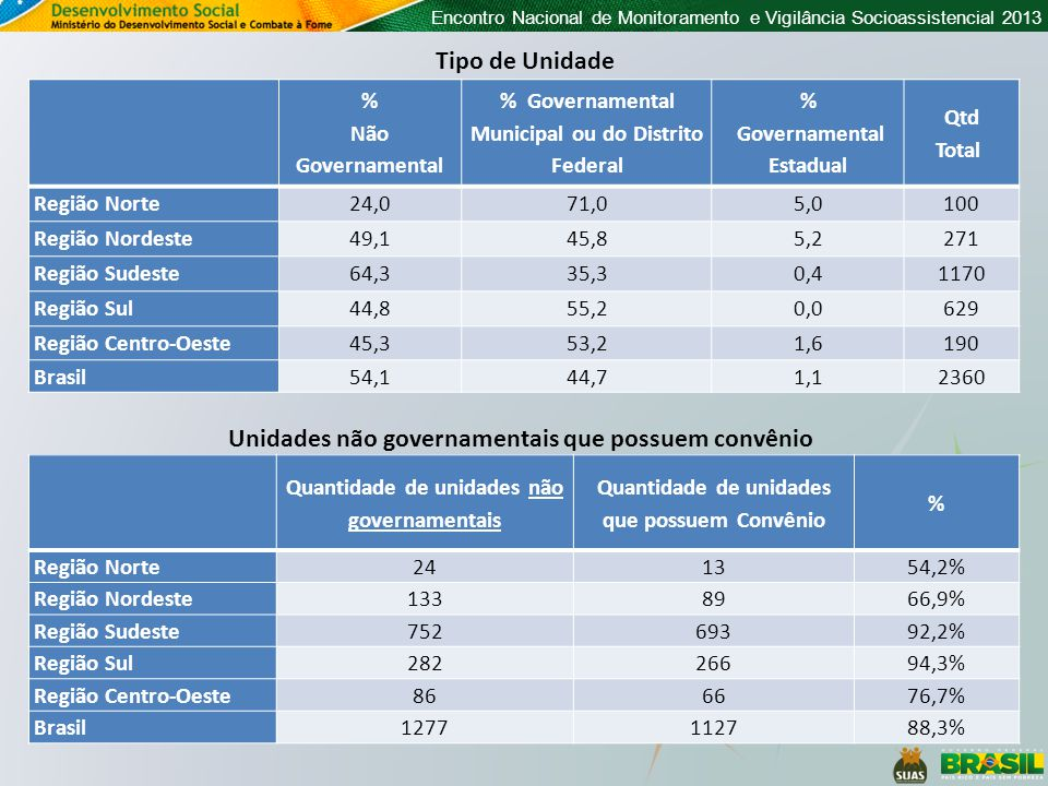Encontro Nacional de Monitoramento e Vigilância Socioassistencial 2013 % Não Governamental % Governamental Municipal ou do Distrito Federal % Governam