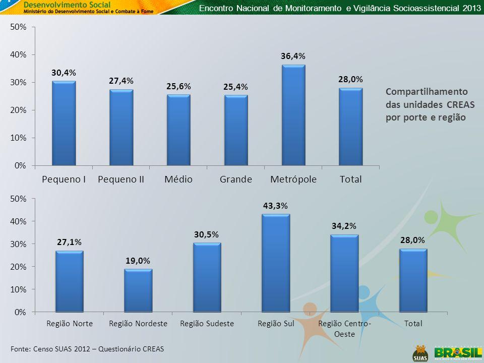 Encontro Nacional de Monitoramento e Vigilância Socioassistencial 2013 Fonte: Censo SUAS 2012 – Questionário CREAS Compartilhamento das unidades CREAS por porte e região