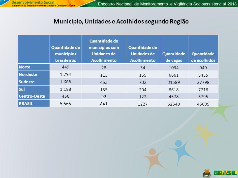Encontro Nacional de Monitoramento e Vigilância Socioassistencial 2013 Município, Unidades e Acolhidos segundo Região Quantidade de municípios brasileiros Quantidade de municípios com Unidades de Acolhimento Quantidade de Unidades de Acolhimento Quantidade de vagas Quantidade de acolhidos Norte449 28341094949 Nordeste1.794 11316566615435 Sudeste1.668 4537023158927798 Sul1.188 15520486187718 Centro-Oeste466 9212245783795 BRASIL5.565 841 12275254045695