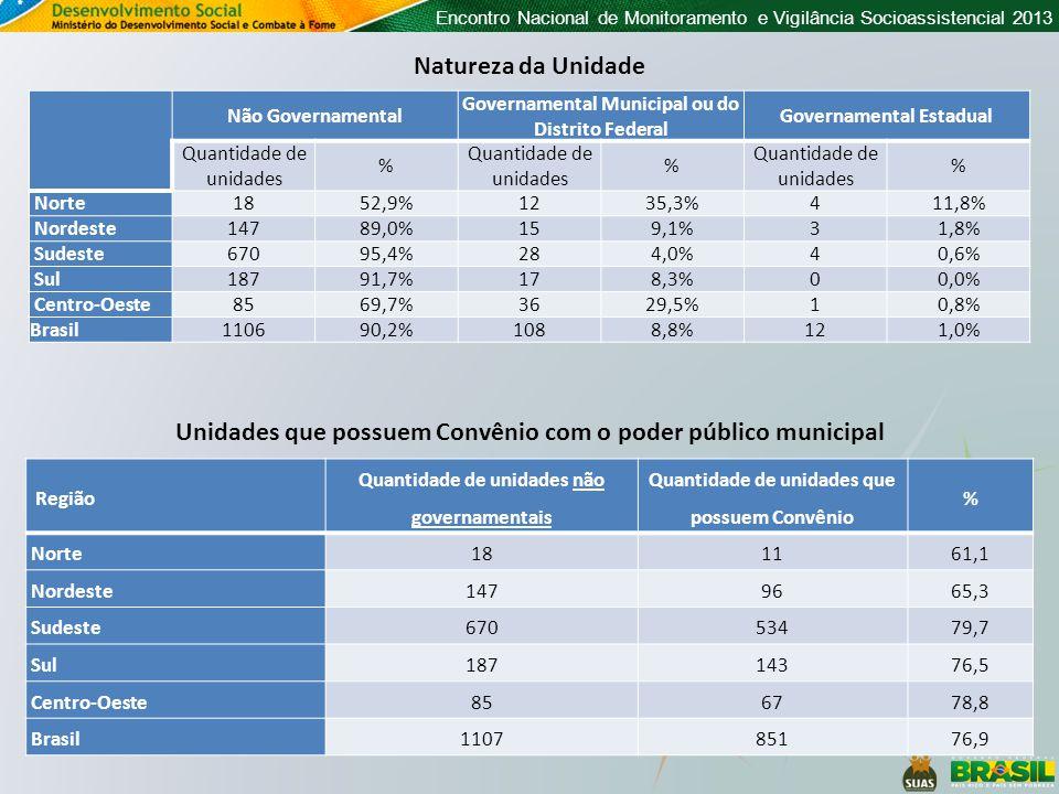 Encontro Nacional de Monitoramento e Vigilância Socioassistencial 2013 Região Quantidade de unidades não governamentais Quantidade de unidades que possuem Convênio % Norte1811 61,1 Nordeste1479665,3 Sudeste67053479,7 Sul18714376,5 Centro-Oeste856778,8 Brasil110785176,9 Unidades que possuem Convênio com o poder público municipal Não Governamental Governamental Municipal ou do Distrito Federal Governamental Estadual Quantidade de unidades % % % Norte1852,9%1235,3%411,8% Nordeste14789,0%159,1%31,8% Sudeste67095,4%284,0%40,6% Sul18791,7%178,3%00,0% Centro-Oeste8569,7%3629,5%10,8% Brasil110690,2%1088,8%121,0% Natureza da Unidade