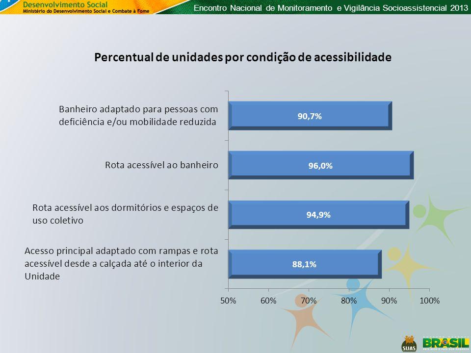 Encontro Nacional de Monitoramento e Vigilância Socioassistencial 2013 Percentual de unidades por condição de acessibilidade