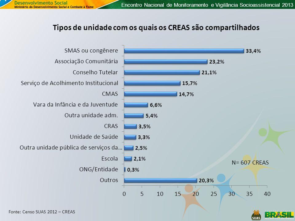 Encontro Nacional de Monitoramento e Vigilância Socioassistencial 2013 Tipos de unidade com os quais os CREAS são compartilhados Fonte: Censo SUAS 2012 – CREAS N= 607 CREAS