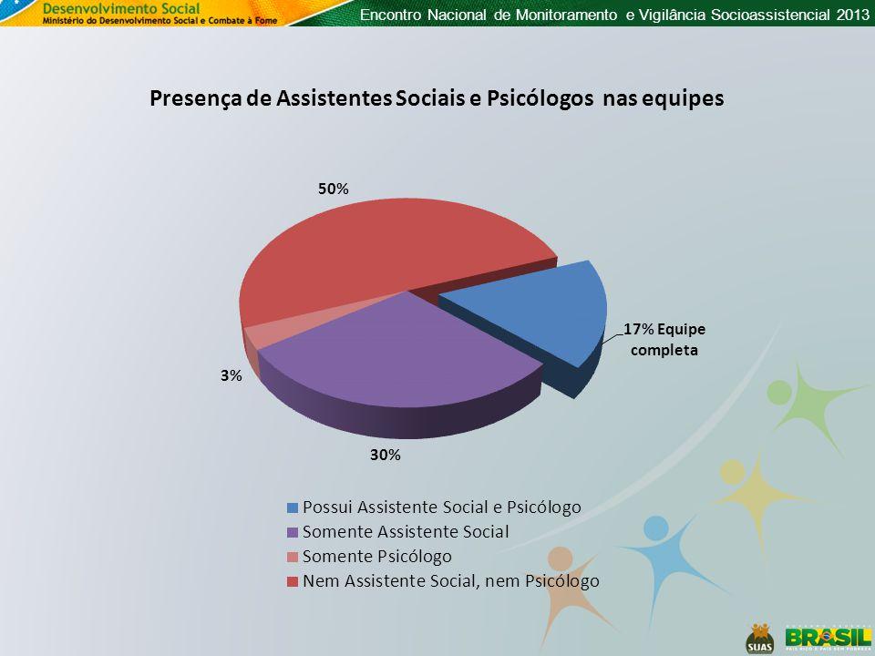 Encontro Nacional de Monitoramento e Vigilância Socioassistencial 2013 Presença de Assistentes Sociais e Psicólogos nas equipes