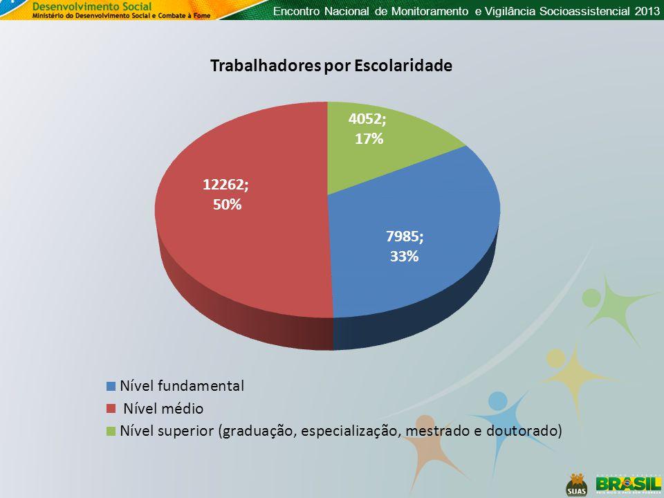 Encontro Nacional de Monitoramento e Vigilância Socioassistencial 2013 Trabalhadores por Escolaridade