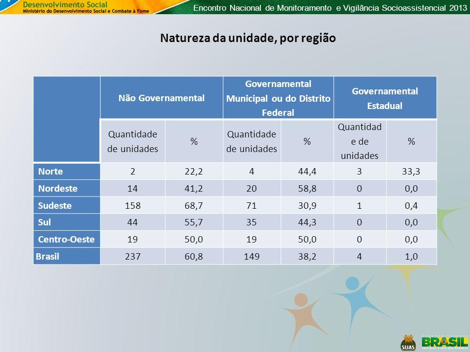 Encontro Nacional de Monitoramento e Vigilância Socioassistencial 2013 Natureza da unidade, por região Não Governamental Governamental Municipal ou do Distrito Federal Governamental Estadual Quantidade de unidades % % % Norte222,2444,4333,3 Nordeste1441,22058,800,0 Sudeste15868,77130,910,4 Sul4455,73544,300,0 Centro-Oeste1950,01950,000,0 Brasil23760,814938,241,0