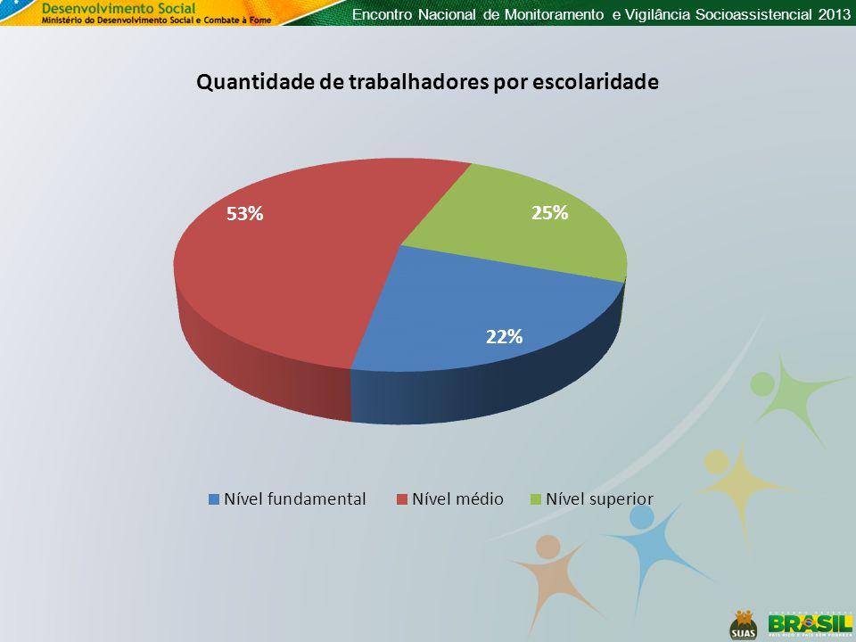 Encontro Nacional de Monitoramento e Vigilância Socioassistencial 2013 Quantidade de trabalhadores por escolaridade