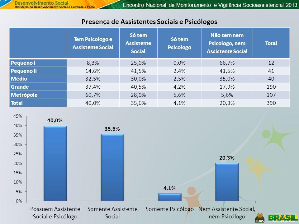 Encontro Nacional de Monitoramento e Vigilância Socioassistencial 2013 Presença de Assistentes Sociais e Psicólogos Tem Psicologo e Assistente Social Só tem Assistente Social Só tem Psicologo Não tem nem Psicologo, nem Assistente Social Total Pequeno I 8,3%25,0%0,0%66,7%12 Pequeno II 14,6%41,5%2,4%41,5%41 Médio 32,5%30,0%2,5%35,0%40 Grande 37,4%40,5%4,2%17,9%190 Metrópole 60,7%28,0%5,6% 107 Total40,0%35,6%4,1%20,3%390