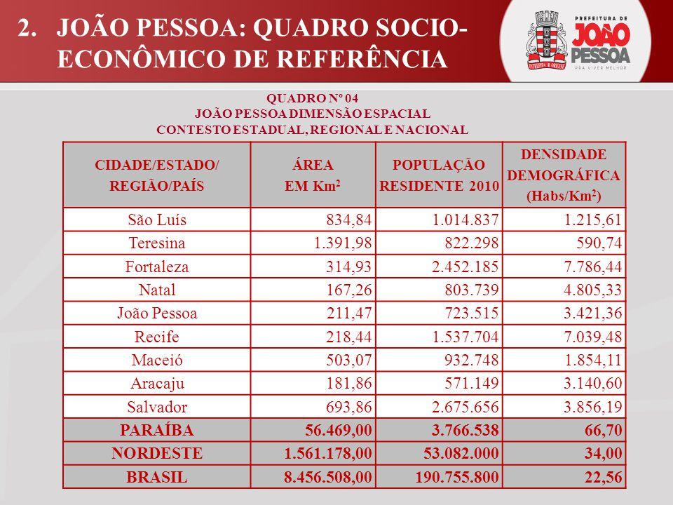 2.JOÃO PESSOA: QUADRO SOCIO- ECONÔMICO DE REFERÊNCIA QUADRO Nº 04 JOÃO PESSOA DIMENSÃO ESPACIAL CONTESTO ESTADUAL, REGIONAL E NACIONAL CIDADE/ESTADO/ REGIÃO/PAÍS ÁREA EM Km 2 POPULAÇÃO RESIDENTE 2010 DENSIDADE DEMOGRÁFICA (Habs/Km 2 ) São Luís834,841.014.8371.215,61 Teresina1.391,98822.298590,74 Fortaleza314,932.452.1857.786,44 Natal167,26803.7394.805,33 João Pessoa211,47723.5153.421,36 Recife218,441.537.7047.039,48 Maceió503,07932.7481.854,11 Aracaju181,86571.1493.140,60 Salvador693,862.675.6563.856,19 PARAÍBA56.469,003.766.53866,70 NORDESTE1.561.178,0053.082.00034,00 BRASIL8.456.508,00190.755.80022,56