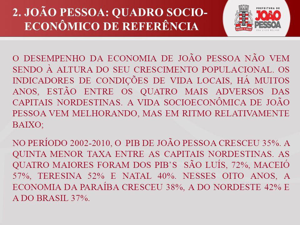 QUADRO Nº 01 CIDADE DE JOÃO PESSOA DIMENSÃO ECONÔMICA NO NORDESTE PIB'S EM R$ 1.000 E RPC'S EM R$ 1,00 (A PREÇOS DE 2010) 2.JOÃO PESSOA: QUADRO SOCIO- ECONÔMICO DE REFERÊNCIA CAPITAIS NORDESTINAS 20022010 TAXA DE CRESCIMENTO EM % (2002-2010) PIBRPCPIBRPC PIB São Luís10.44311.35217.915 17.531 54,072,0 Teresina6.9459.27210.539 12.944 40,052,0 Fortaleza26.83211.93437.106 15.132 27,038,0 Natal8.56411.53311.997 14.970 30,040,0 J.