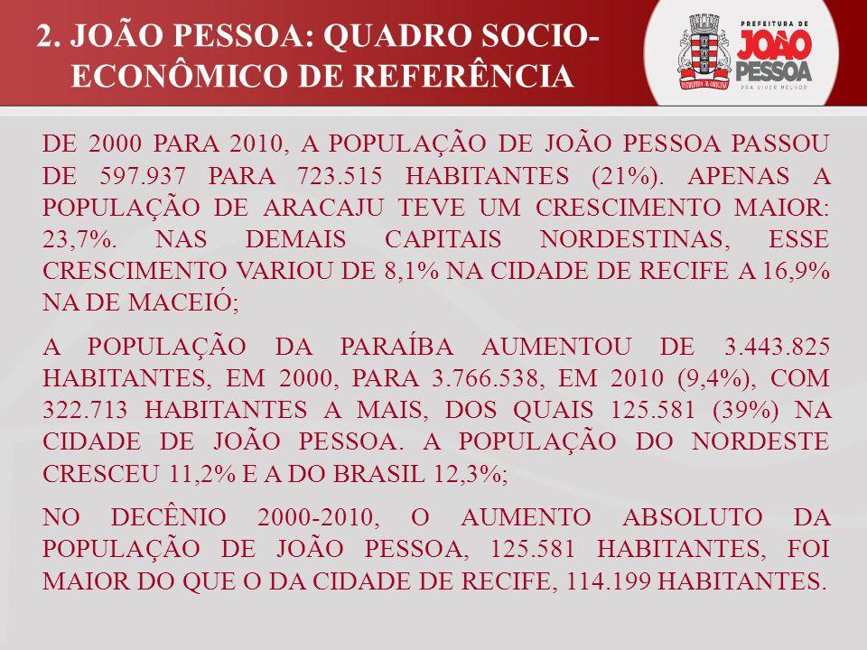 DE 2000 PARA 2010, A POPULAÇÃO DE JOÃO PESSOA PASSOU DE 597.937 PARA 723.515 HABITANTES (21%).