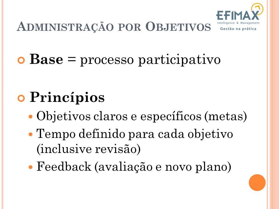 Administrar com foco nos objetivos. Quais são os objetivos? Qual a diferença entre metas e objetivos? A DMINISTRAÇÃO POR O BJETIVOS