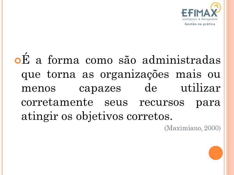 A DMINISTRAÇÃO Planejar Organizar Dirigir (executar) Controlar Recursos x Objetivos