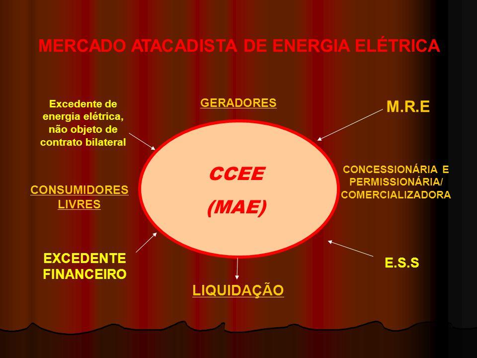 CCEE (MAE) Excedente de energia elétrica, não objeto de contrato bilateral EXCEDENTE FINANCEIRO M.R.E CONCESSIONÁRIA E PERMISSIONÁRIA/ COMERCIALIZADOR