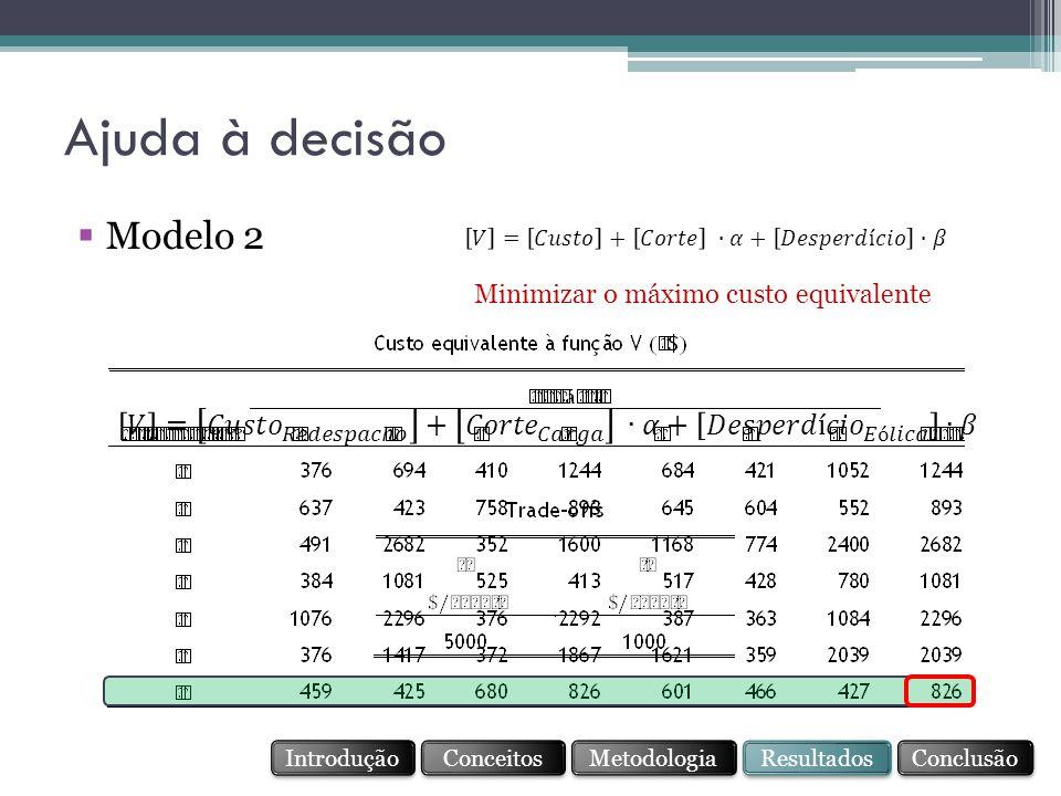 Minimizar o máximo custo equivalente Ajuda à decisão Conceitos Resultados Conclusão Metodologia Introdução  Modelo 2