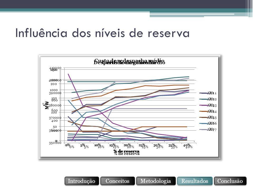 Influência dos níveis de reserva Conceitos Resultados Conclusão Metodologia Introdução