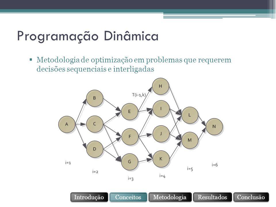  Metodologia de optimização em problemas que requerem decisões sequenciais e interligadas Programação Dinâmica Conceitos Resultados Conclusão Metodologia Introdução