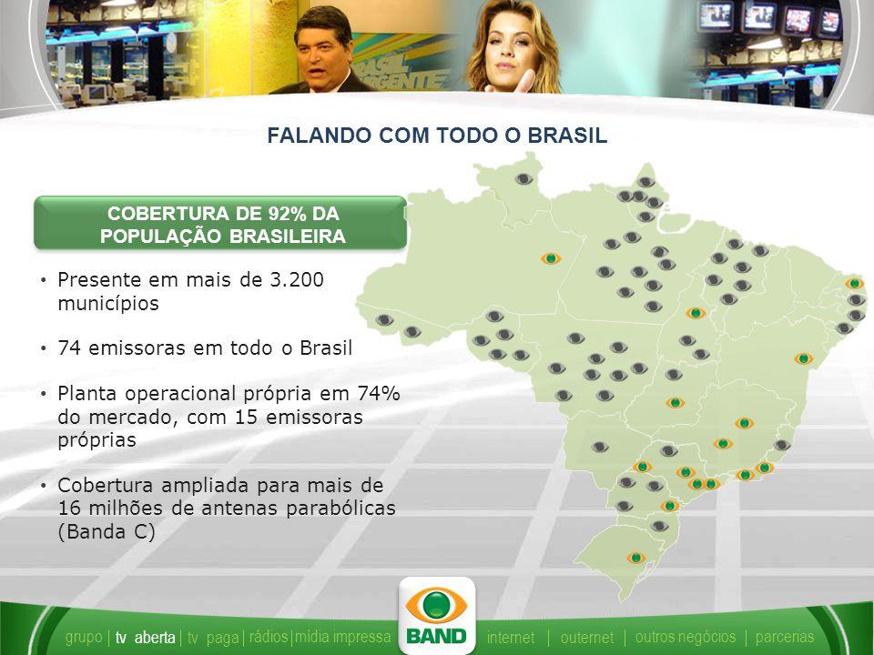 FALANDO COM TODO O BRASIL Presente em mais de 3.200 municípios 74 emissoras em todo o Brasil Planta operacional própria em 74% do mercado, com 15 emissoras próprias Cobertura ampliada para mais de 16 milhões de antenas parabólicas (Banda C) COBERTURA DE 92% DA POPULAÇÃO BRASILEIRA grupo tv abertatv paga rádiosmídia impressaparcerias internetouternet outros negócios