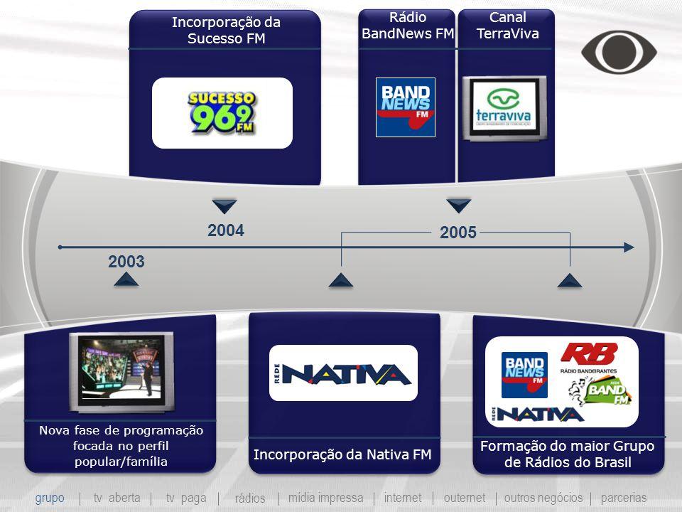 Incorporação da Nativa FM Rádio BandNews FM Formação do maior Grupo de Rádios do Brasil Nova fase de programação focada no perfil popular/família Incorporação da Sucesso FM 2003 2004 2005 Canal TerraViva grupo tv abertatv paga rádios mídia impressaoutros negóciosparcerias internet outernet