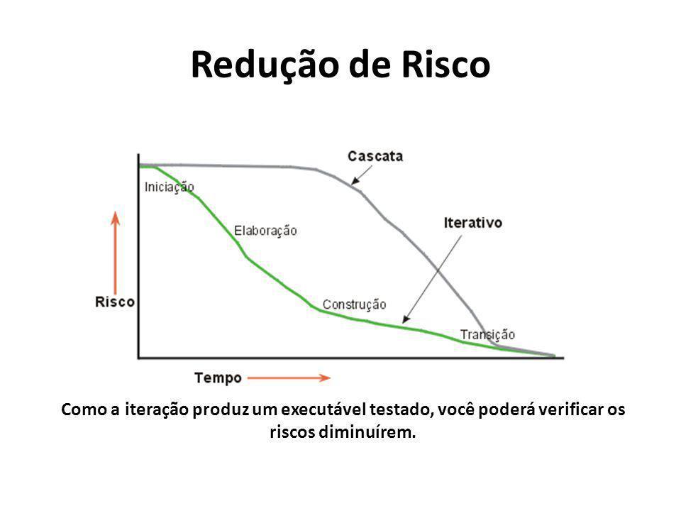 Redução de Risco Como a iteração produz um executável testado, você poderá verificar os riscos diminuírem.