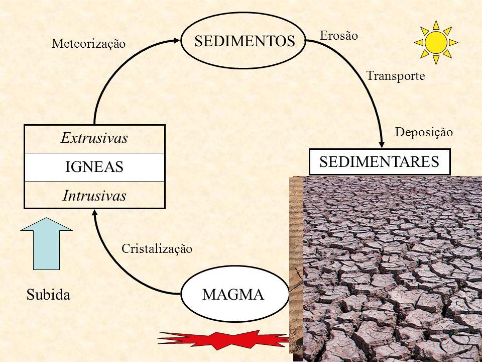10 MAGMA Extrusivas IGNEAS Intrusivas SEDIMENTARES Subida Cristalização Meteorização Erosão Transporte Deposição SEDIMENTOS