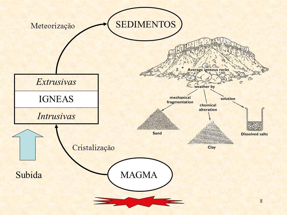 8 MAGMA Extrusivas IGNEAS Intrusivas SEDIMENTOS Subida Cristalização Meteorização