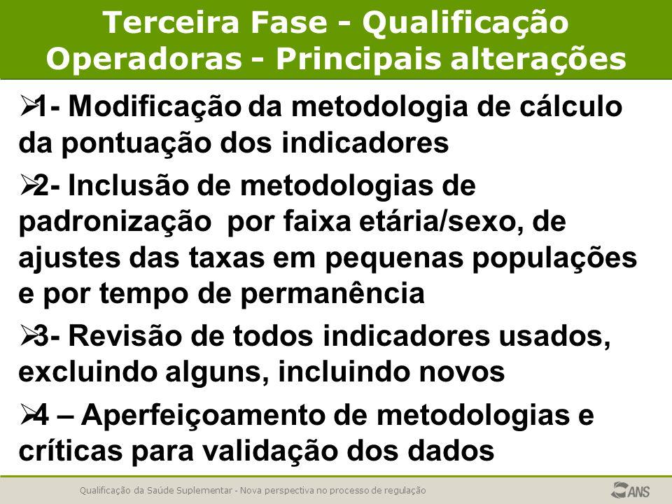 Qualificação da Saúde Suplementar - Nova perspectiva no processo de regulação Terceira Fase - Qualificação Operadoras - Principais alterações   1- Modificação da metodologia de cálculo da pontuação dos indicadores   2- Inclusão de metodologias de padronização por faixa etária/sexo, de ajustes das taxas em pequenas populações e por tempo de permanência   3- Revisão de todos indicadores usados, excluindo alguns, incluindo novos   4 – Aperfeiçoamento de metodologias e críticas para validação dos dados