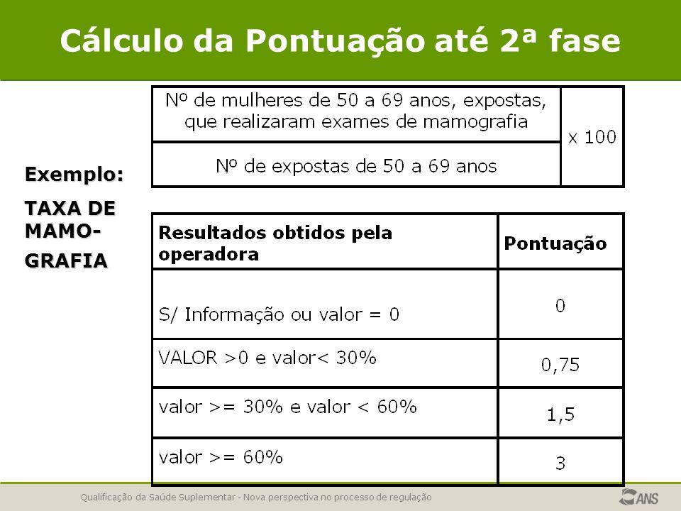 Qualificação da Saúde Suplementar - Nova perspectiva no processo de regulação Cálculo até 2ª Fase - Pontuação obtida pela operadora no indicadorExemplo: TAXA DE MAMO- GRAFIA Resultados obtidos pela Operadora Pontuação 00 0,1 %0,75 15 %0,75 29 %0,75 30 %1,5 45%1,5 59 %1,5 60 %3 80 %3