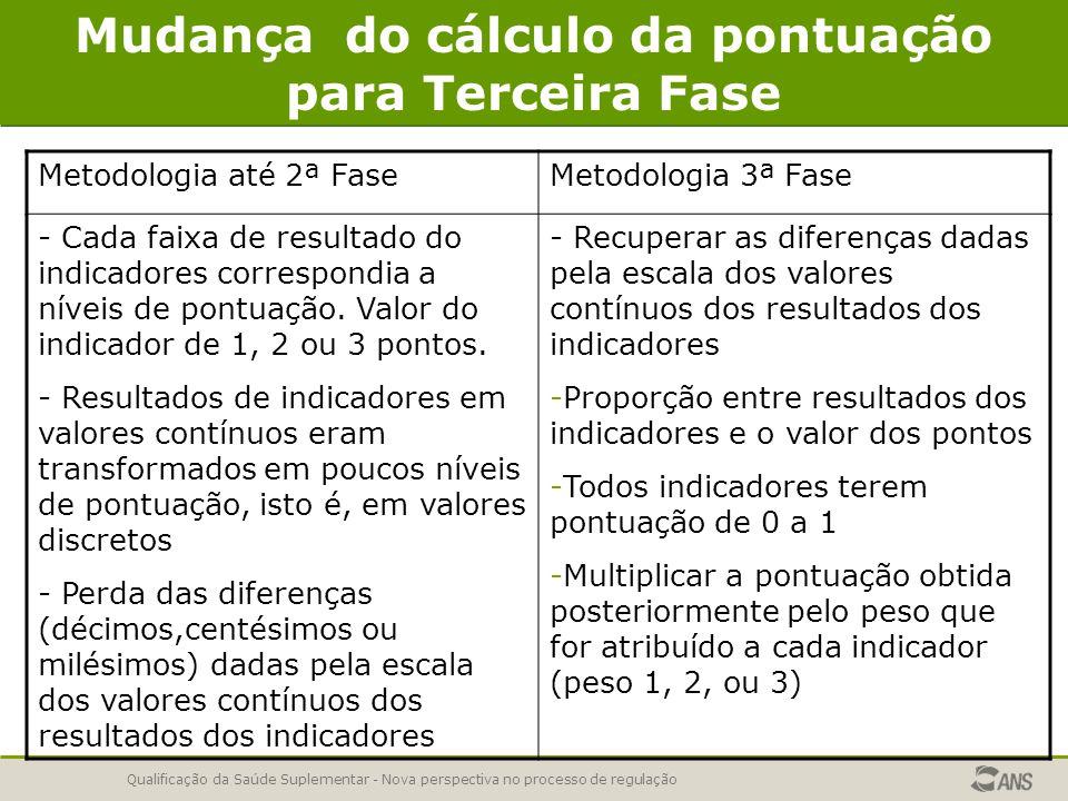 Qualificação da Saúde Suplementar - Nova perspectiva no processo de regulação Mudança do cálculo da pontuação para Terceira Fase Metodologia até 2ª FaseMetodologia 3ª Fase - Cada faixa de resultado do indicadores correspondia a níveis de pontuação.