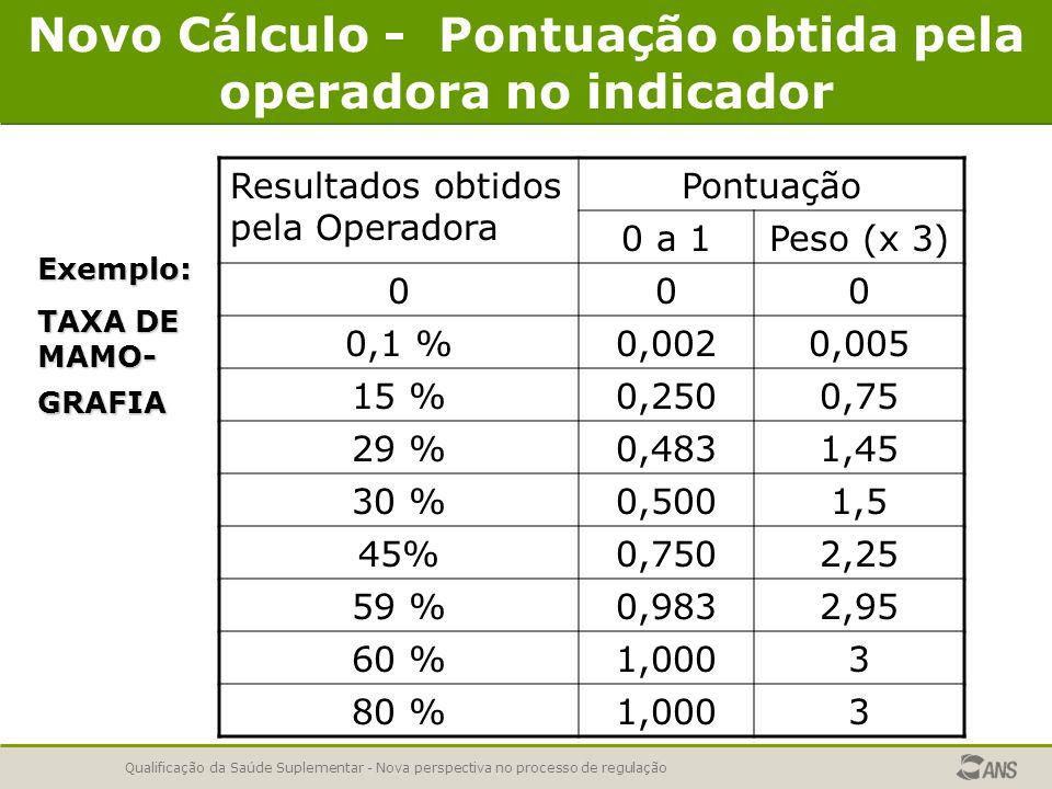 Qualificação da Saúde Suplementar - Nova perspectiva no processo de regulação Novo Cálculo - Pontuação obtida pela operadora no indicadorExemplo: TAXA DE MAMO- GRAFIA Resultados obtidos pela Operadora Pontuação 0 a 1Peso (x 3) 000 0,1 %0,0020,005 15 %0,2500,75 29 %0,4831,45 30 %0,5001,5 45%0,7502,25 59 %0,9832,95 60 %1,0003 80 %1,0003