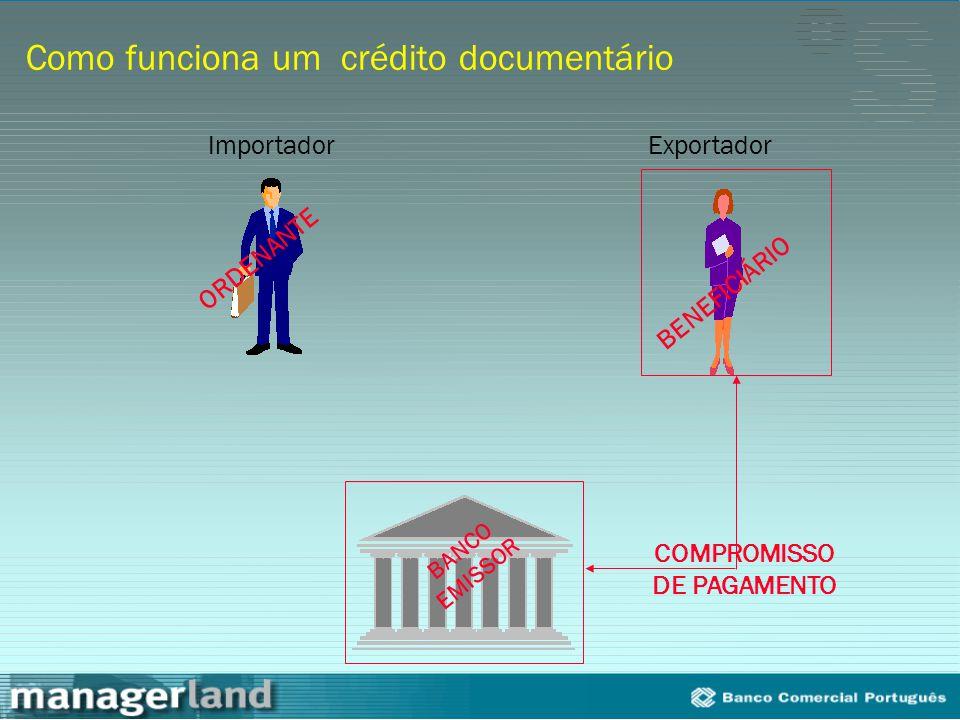 Como funciona um crédito documentário ImportadorExportador ORDENANTE BENEFICIÁRIO BANCO EMISSOR COMPROMISSO DE PAGAMENTO