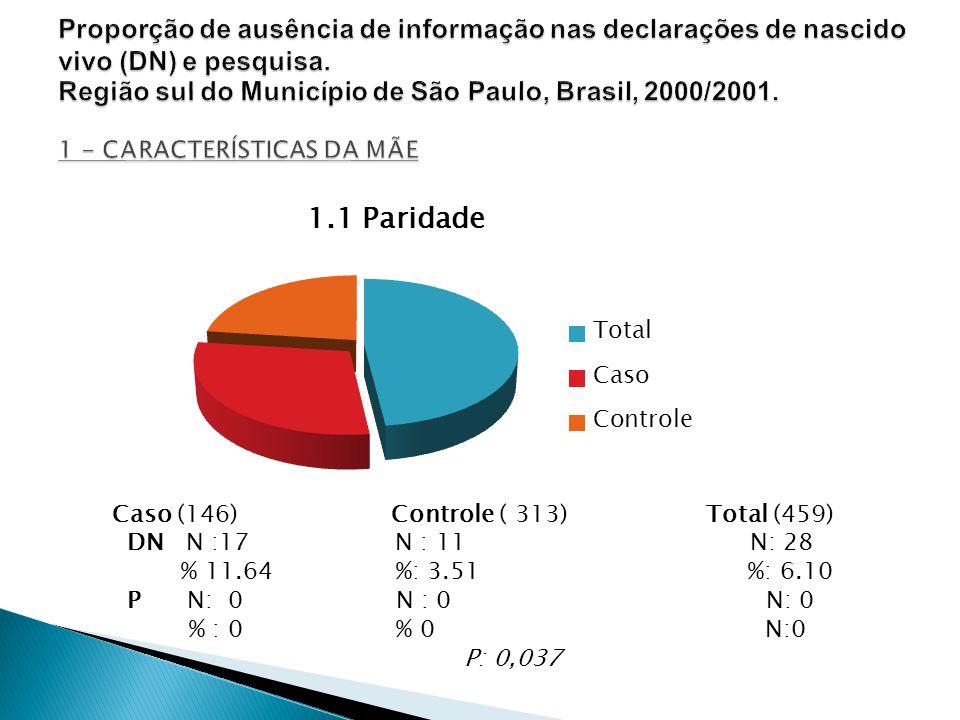 Caso (146) Controle ( 313) Total (459) DN N :17 N : 11 N: 28 % 11.64 %: 3.51 %: 6.10 P N: 0 N : 0 N: 0 % : 0 % 0 N:0 P: 0,037