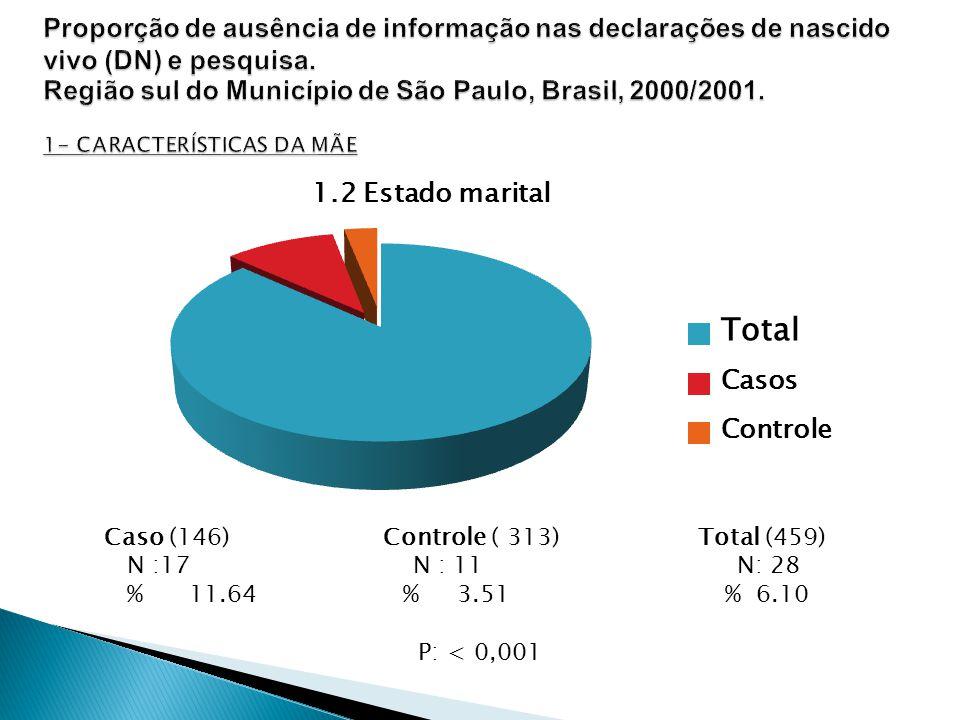 Caso (146) Controle ( 313) Total (459) N :17 N : 11 N: 28 % 11.64 % 3.51 % 6.10 P: < 0,001