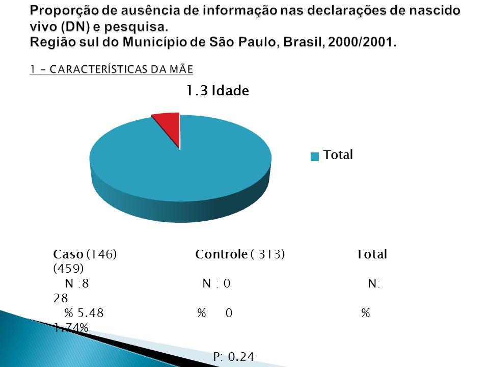 Caso (146) Controle ( 313) Total (459) N :8 N : 0 N: 28 % 5.48 % 0 % 1.74% P: 0.24