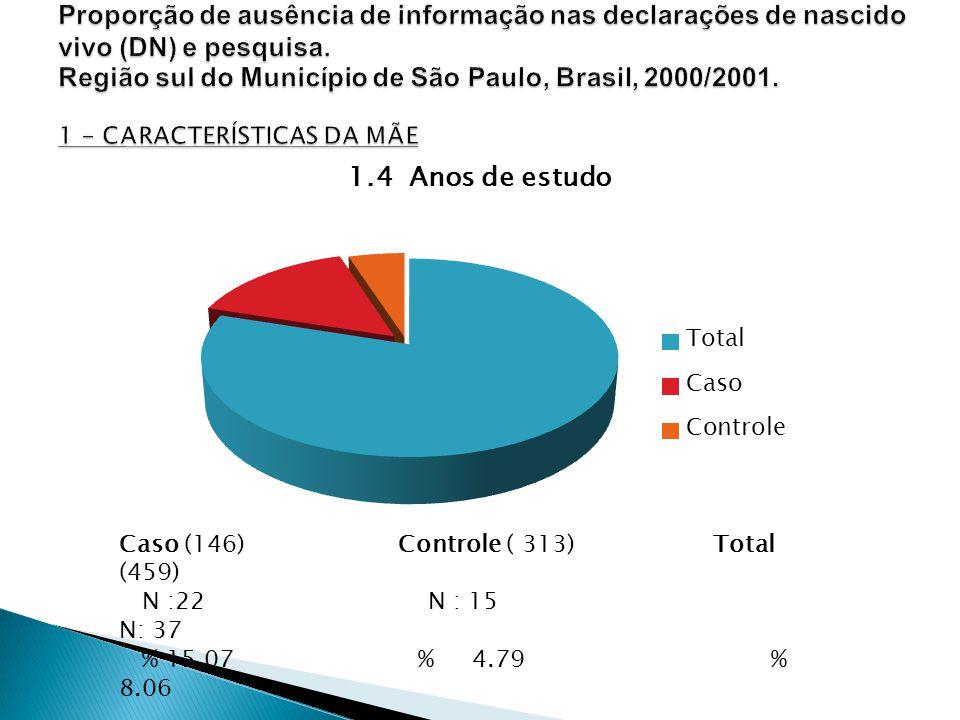 Caso (146) Controle ( 313) Total (459) N :22 N : 15 N: 37 % 15.07 % 4.79 % 8.06 P: < 0,001