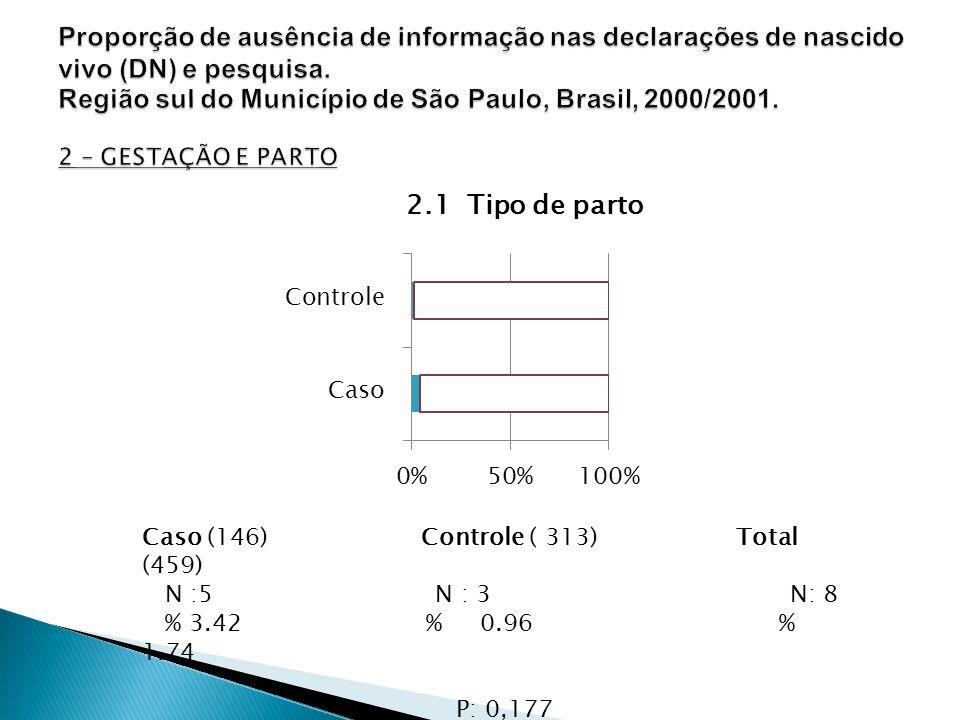 2.1 Tipo de parto Caso (146) Controle ( 313) Total (459) N :5 N : 3 N: 8 % 3.42 % 0.96 % 1.74 P: 0,177