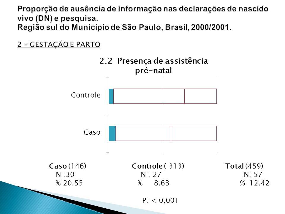 Caso (146) Controle ( 313) Total (459) N :30 N : 27 N: 57 % 20.55 % 8.63 % 12.42 P: < 0,001 2.2 Presença de assistência pré-natal