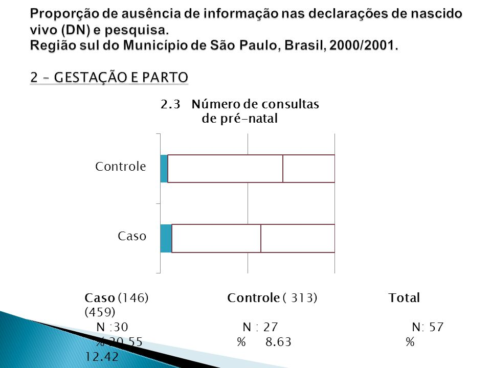 Caso (146) Controle ( 313) Total (459) N :30 N : 27 N: 57 % 20.55 % 8.63 % 12.42 P: < 0,001 2.3 Número de consultas de pré-natal