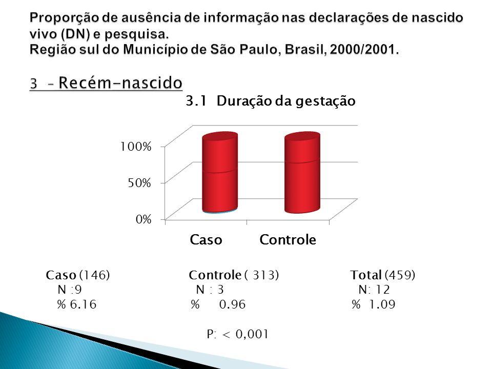 Caso (146) Controle ( 313) Total (459) N :9 N : 3 N: 12 % 6.16 % 0.96 % 1.09 P: < 0,001 3.1 Duração da gestação
