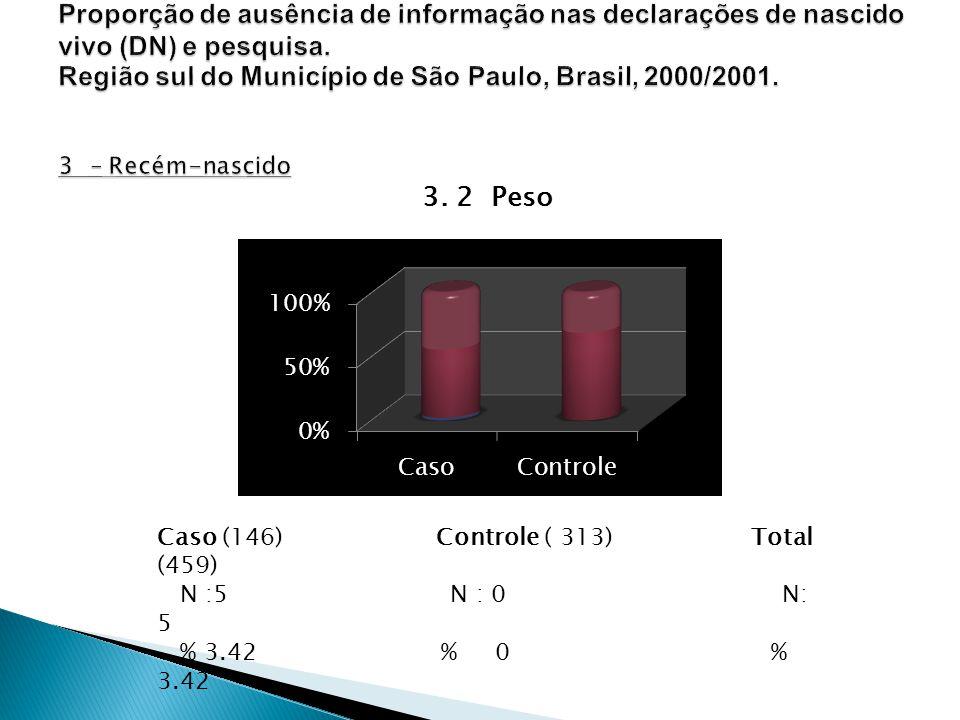 Caso (146) Controle ( 313) Total (459) N :5 N : 0 N: 5 % 3.42 % 0 % 3.42 P: 0,001 3. 2 Peso