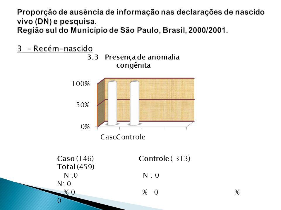 3.3 Presença de anomalia congênita Caso (146) Controle ( 313) Total (459) N :0 N : 0 N: 0 % 0 % 0 % 0