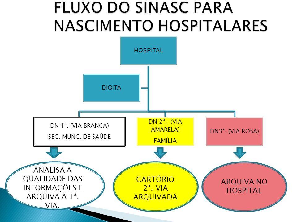 HOSPITAL DN 1ª. (VIA BRANCA) SEC. MUNC. DE SAÚDE DN 2ª.