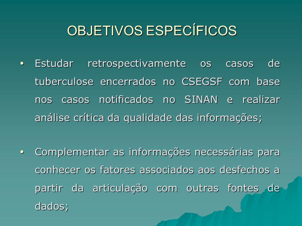 OBJETIVOS ESPECÍFICOS  Estudar retrospectivamente os casos de tuberculose encerrados no CSEGSF com base nos casos notificados no SINAN e realizar aná