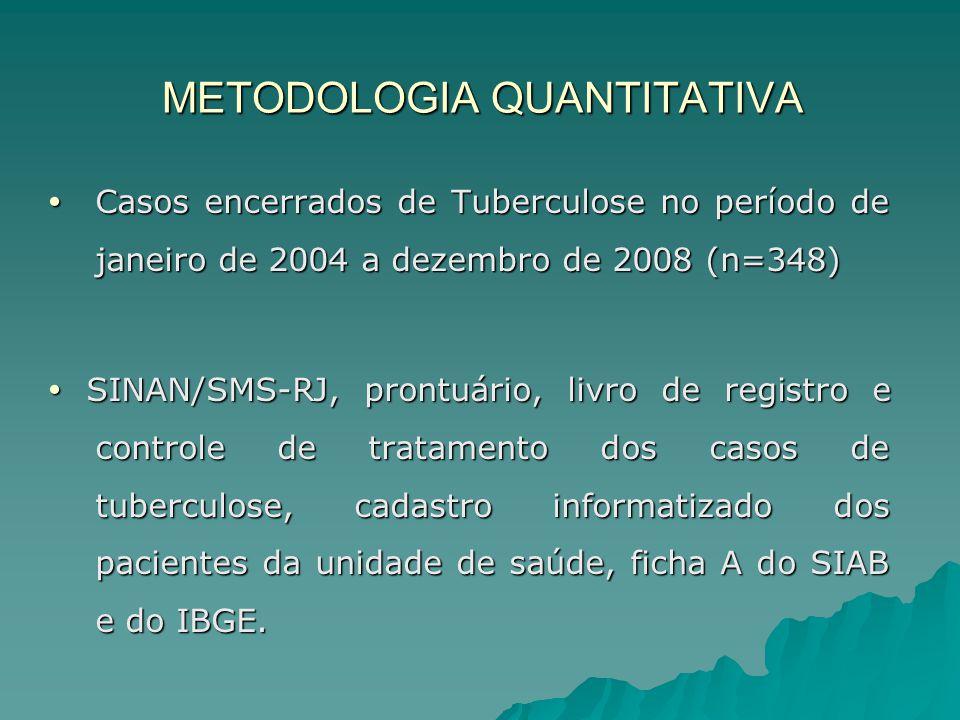 METODOLOGIA QUANTITATIVA  Casos encerrados de Tuberculose no período de janeiro de 2004 a dezembro de 2008 (n=348)  SINAN/SMS-RJ, prontuário, livro